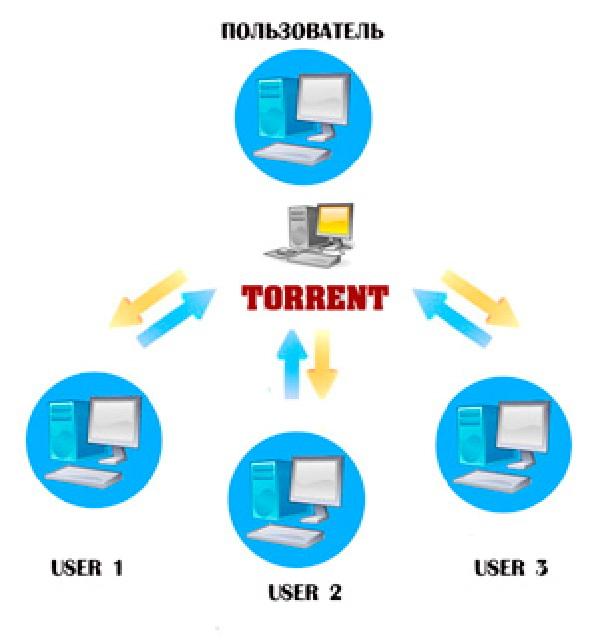 BitTorrent-клиент, программа для быстрого файлообмена